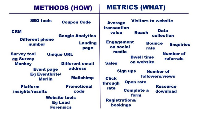 mesurer l'activité marketing